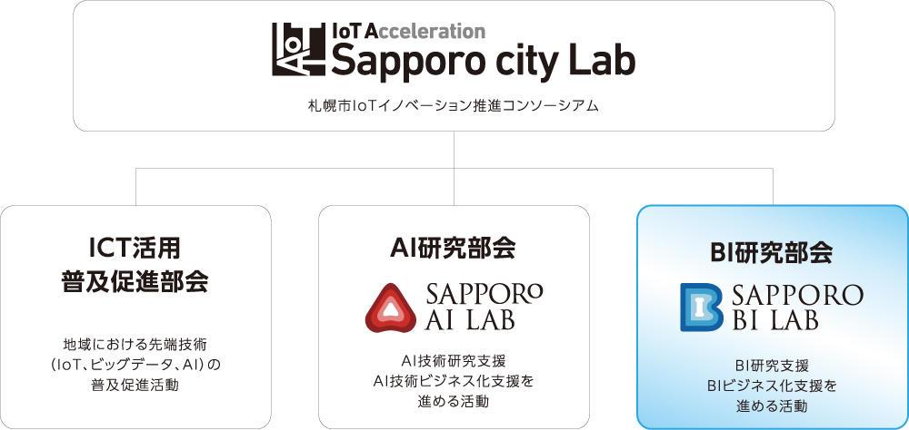 札幌市IoTイノベーション推進コンソーシアム 組織図